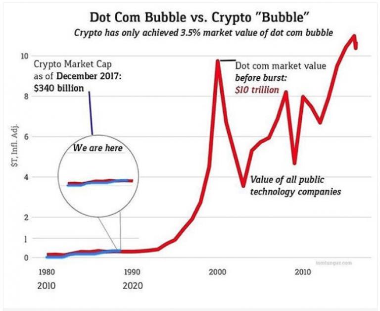 Burbuja-internet-punto-com-vs-Bitcoin-y-criptomonedas