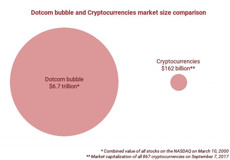 Comparativa-capitalizacion-nasdaq-y-Bitcoin-criptomonedas