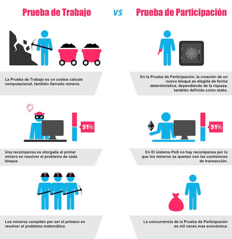 Infografia-pos-vs-pow-prueba-de-trabajo-vs-prueba-de-participacion-mineria-criptomonedas-algoritmos