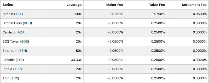 comisiones-fees-bitmex-bitcoin-altcoins