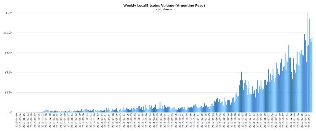 localbitcoins-argentina-bitcoin
