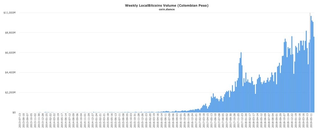 localbitcoins-colombia-bitcoin